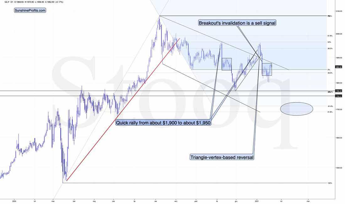 Почему не стоит радоваться недавнему ралли на рынке золота