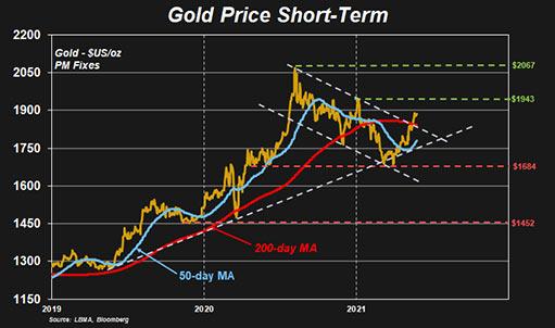 Поднимутся ли золото и серебро до новых высот в 2021 году
