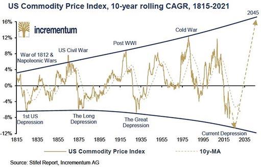 Ждать ли нового рекордного максимума золота в этом году?