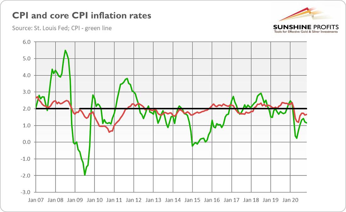 Заставит ли инфляция сиять золото в 2021 году?