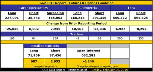 Gold COT Report - Futures