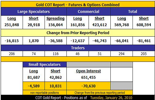 COT Gold, Silver and US Dollar Index Report - January 29, 2010