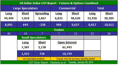 US Dollar Index COT Report - Futures